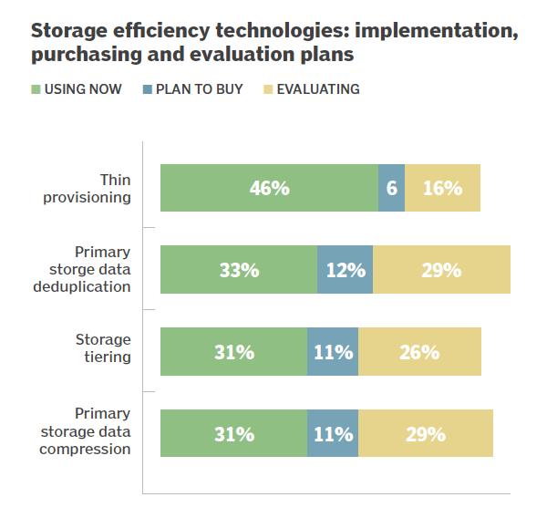 Storage efficiency planned use