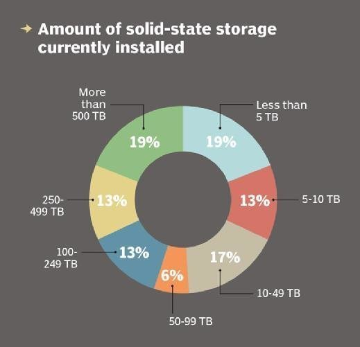 Amount of installed solid-state storage