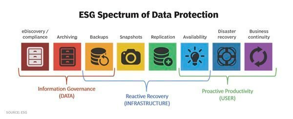 ESG Spectrum of Data Protection