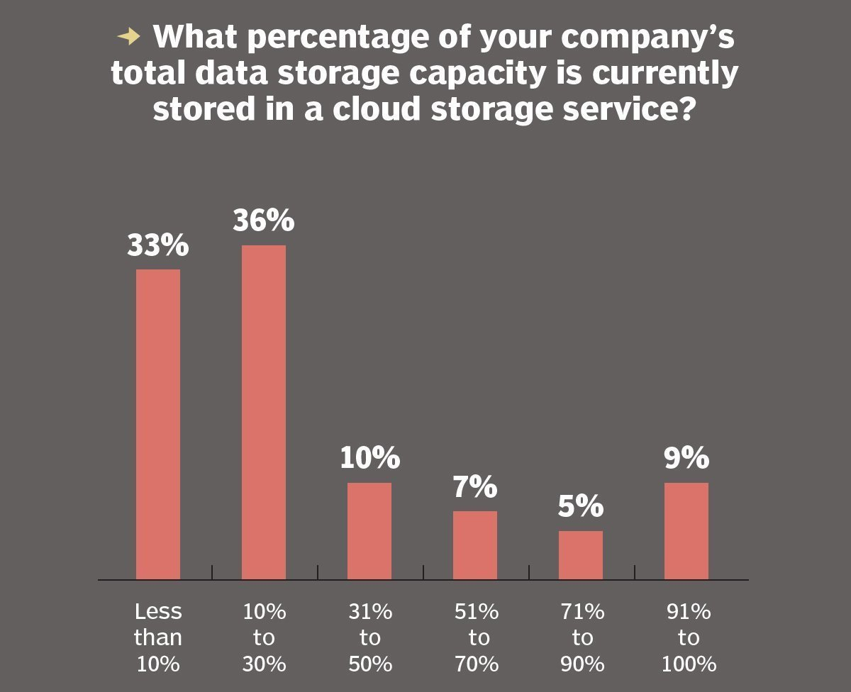 Capacity stored in a cloud service
