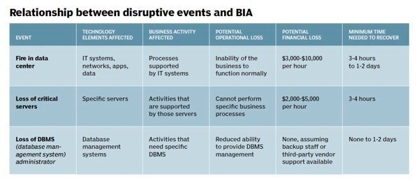 Risk Analysis Boosts Disaster Recovery Planning Process