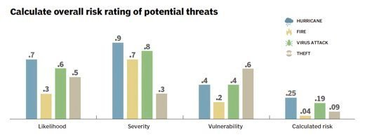 Overall risk rating formula for potential threats