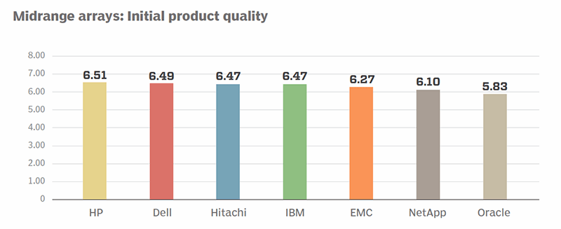 Midrange arrays initial product quality ratings