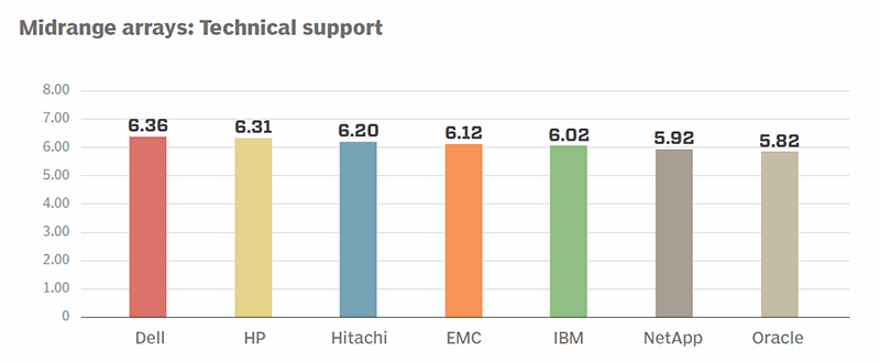 Midrange arrays technical support ratings