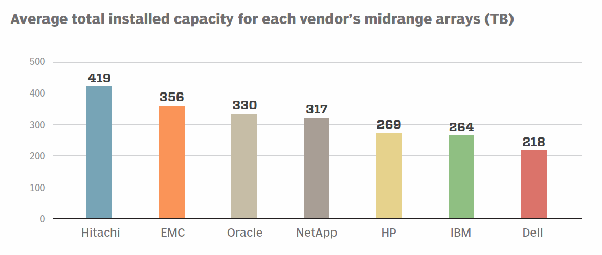 Midrange arrays installed capacity by vendor