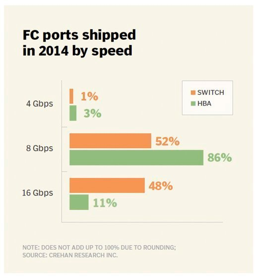 FC ports shipped in 2014 by speed