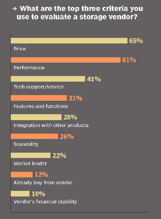 Storage vendor evaluation criteria