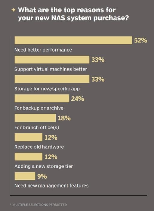 Top reasons for NAS system purchases