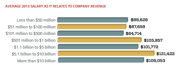 Company revenue and average 2013 salary