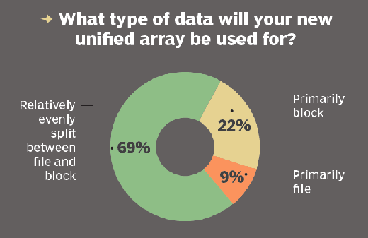 Types of data used for new unified array