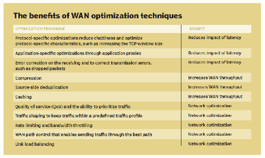 WAN optimization benefits
