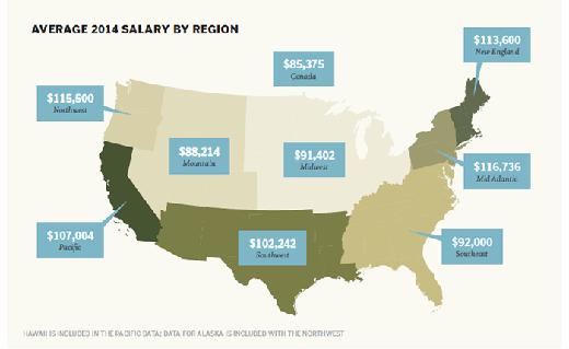 2014 regional storage salary