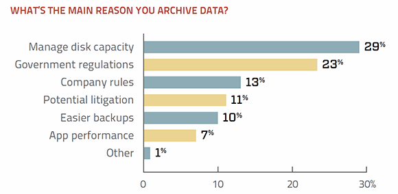 Reasons why users archive