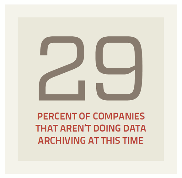 Companies not performing data archiving