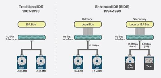 IDE vs. EIDE