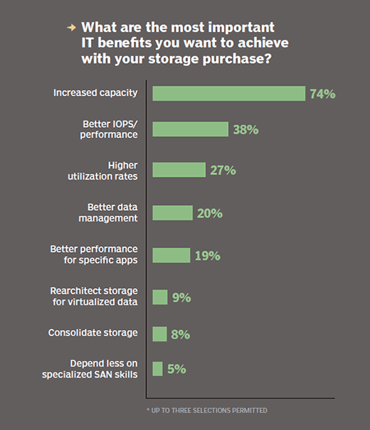 Most important IT benefits to achieve with storage purchase