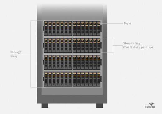 Storage array