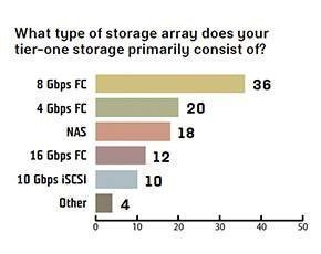 Storage array used for tier 1 storage