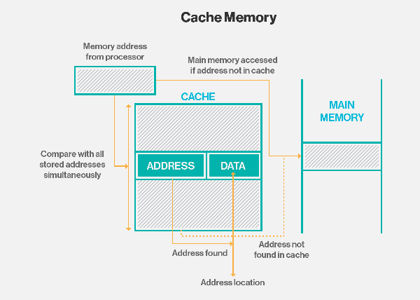 what is cache memory? - definition from whatis,