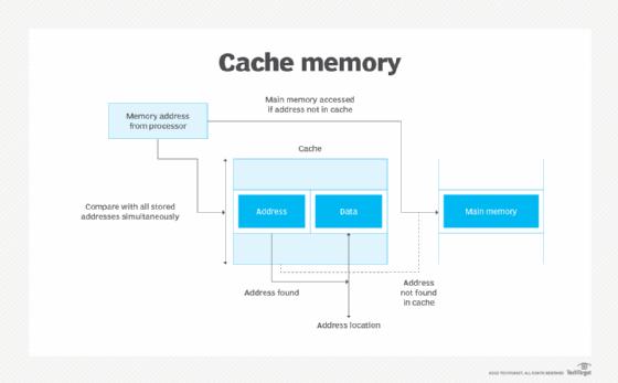 cache memory diagram