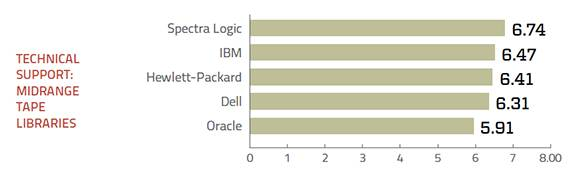 Tech support ratings for midrange tape storage systems