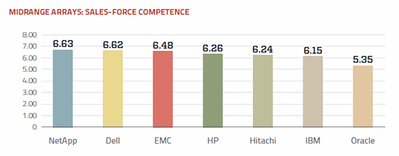 Midrange arrays sales-force competence ratings