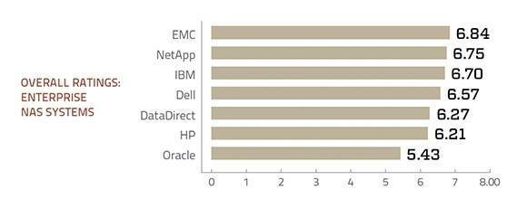 Enterprise NAS storage systems overall ratings