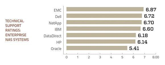 Tech support ratings for enterprise NAS storage systems