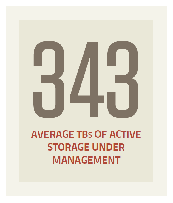 TBs of managed active storage