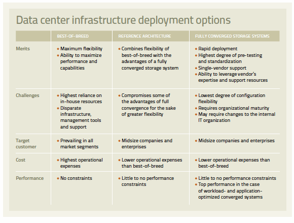 Various infrastructure deployment options