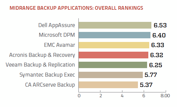 Midrange backup application overall ratings