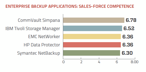 Enterprise backup application sales-force competence ratings