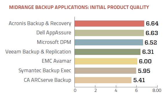 Midrange backup application initial product quality ratings