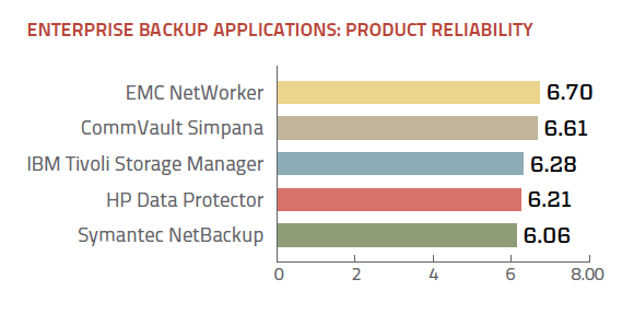 Enterprise backup application product reliability ratings