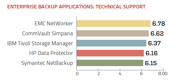 Enterprise backup application technical support ratings