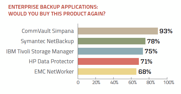 Enterprise backup application would you buy again ratings