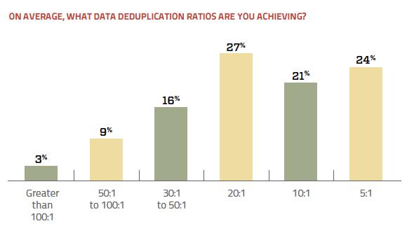 Data deduplication ratios achieved