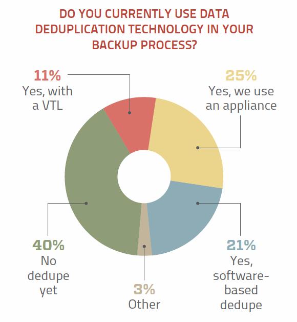 Backup data deduplication use