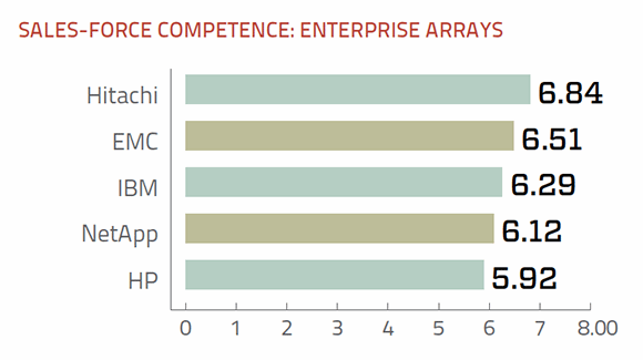 Sales support ratings enterprise storage arrays