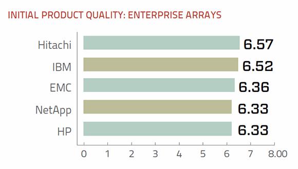 Product quality enterprise storage arrays
