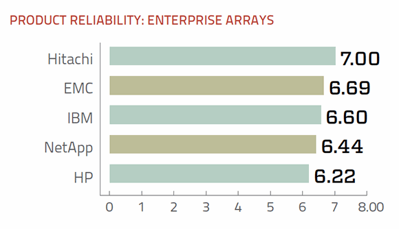 Reliability of enterprise storage arrays