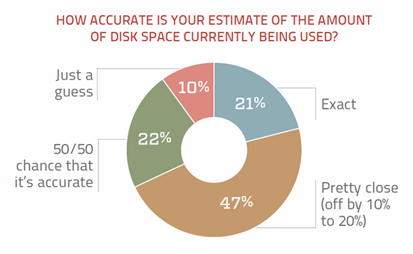 Disk storage capacity estimate