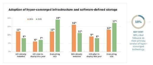 Adoption plans for hyper-converged infrastructure and software-defined storage