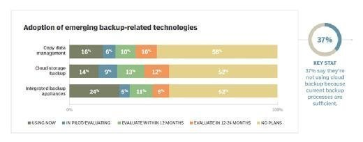 Adoption of emerging backup technologies
