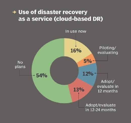 Disaster recovery as a service adoption