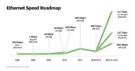 Ethernet speed roadmap