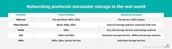 Storage protocols and suggested use cases
