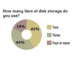 Disk storage tiers used