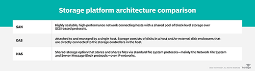 Storage platform architecture comparison