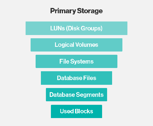 storage devices with examples and defination Wow, that is a horribly complex question even considering just data storage, you can run the gamut from between pen-and-paper all the way to holographic data storage to the nerve cells in your brain.